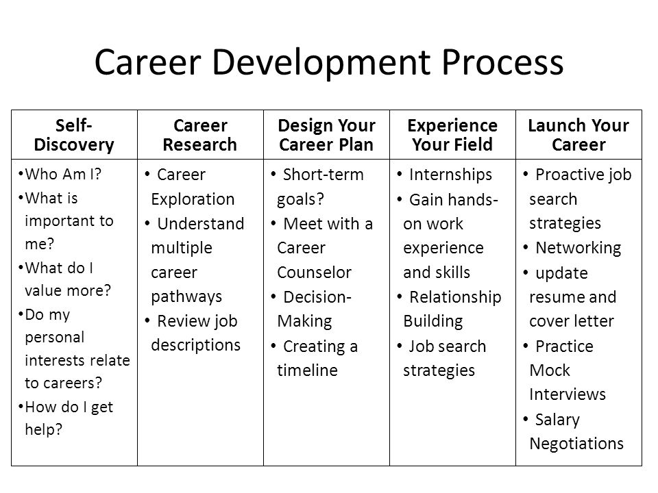What Can I Do With My Major Exploring Career Pathways  ppt video online download