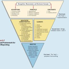 Entity Framework Diagram 2004 Ford Explorer Parts The Fasb's Conceptual Of Accounting - Ppt Video Online Download