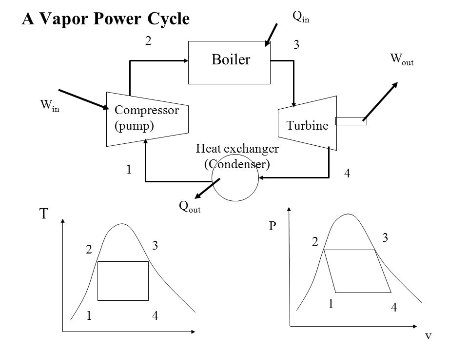 A Vapor Power Cycle Boiler T Turbine Compressor (pump