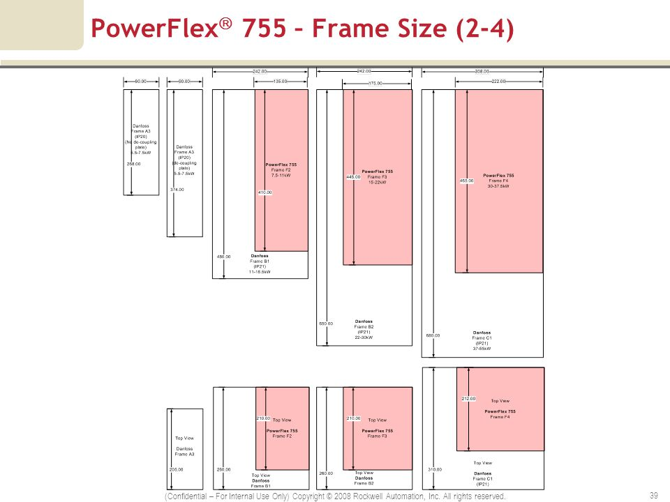 Powerflex Vfd Manual on