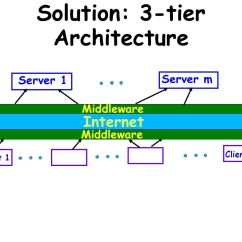 3 Tier Internet Architecture Diagram Gm Radio Wiring Harness Emerging Trends In Software Engineering Ppt Download