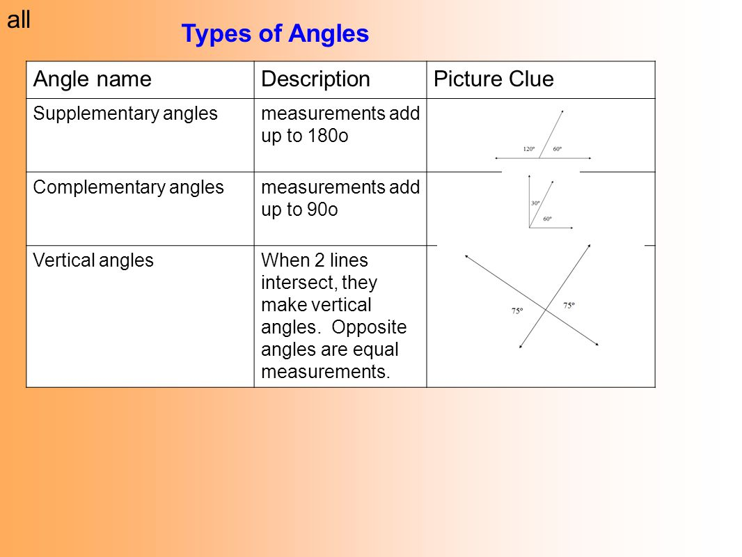 Worksheet Supplementary Angles Grass Fedjp Worksheet