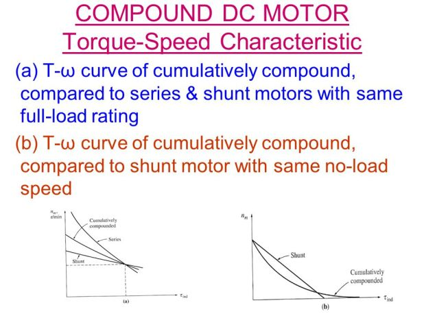 Sd control dc shunt motor theory impremedia dc motor no load sd impremedia net sciox Images