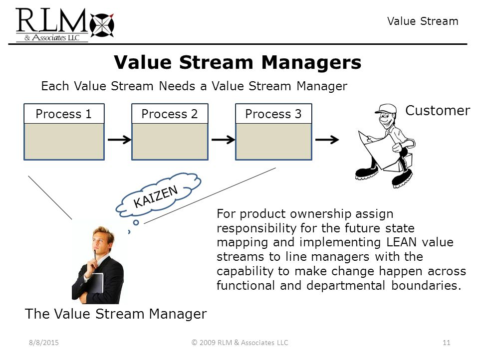 Value Stream Mapping 6 4192017  2009 RLM  Associates LLC  ppt download