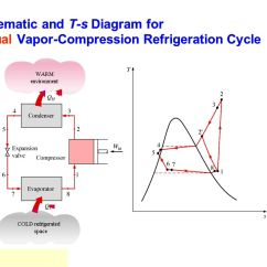 Ts Diagram Of Vapour Compression Cycle Mercedes Benz W124 230e Wiring Isat Module Iii: Building Energy Efficiency - Ppt Video Online Download