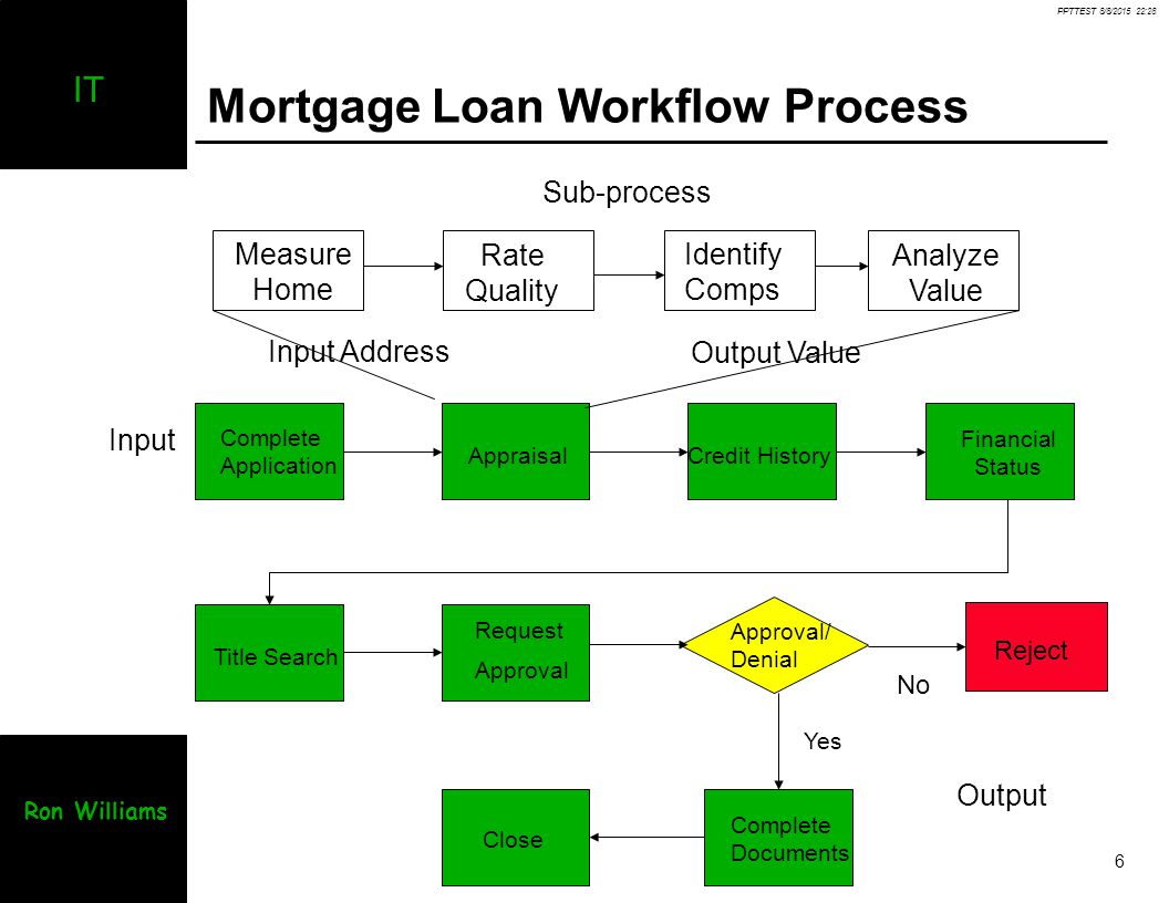 mortgage process diagram sony model cdx gt24w wiring information technology management ppt video online download