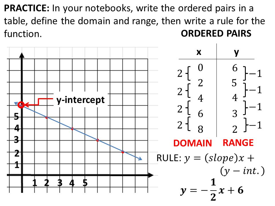 TODAY IN ALGEBRA 1… Warm Up: Review properties of a
