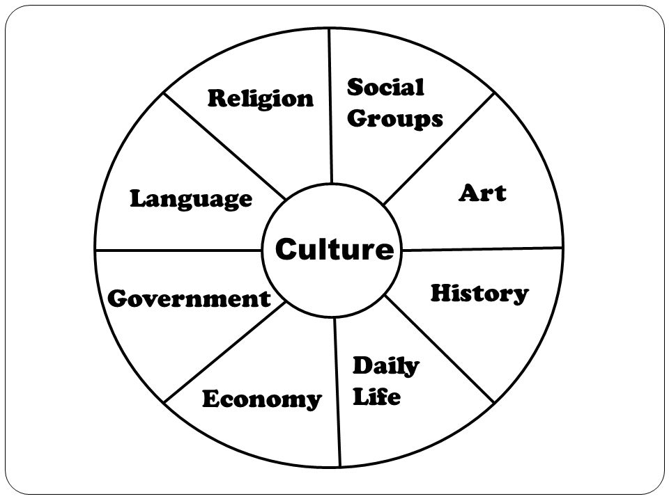 8 Elements of Culture There are 8 categories that