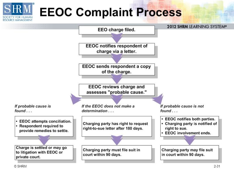 Request Right To Sue Letter Eeoc | Poemsrom.co