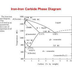 Importance Of Iron Carbon Diagram Code 3 Mx7000 Light Bar Wiring Metal Casting Processes - Ppt Video Online Download