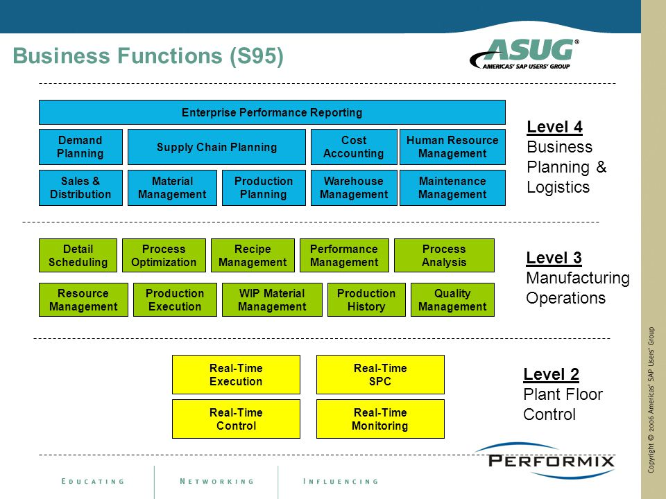 Performix Inc Implementing MES in SAP Landscape  ppt download