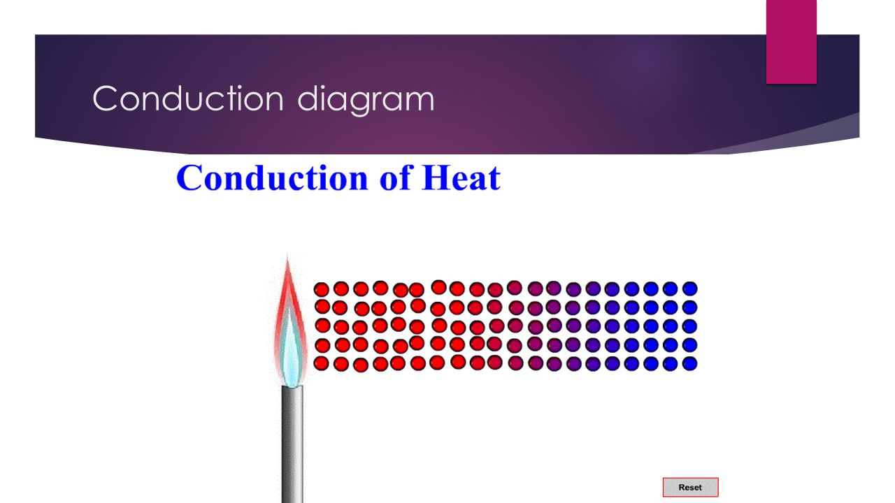 heat transfer conduction diagram witter towbar electrics wiring by ayaan john. - ppt video online download