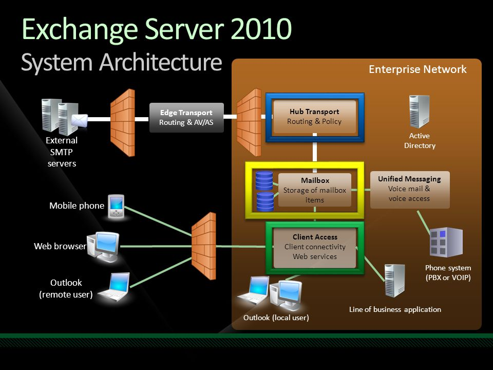 mail flow in exchange 2010 diagram 6 pin adapter charlie chung lead program manager microsoft session code: unc ppt video online download