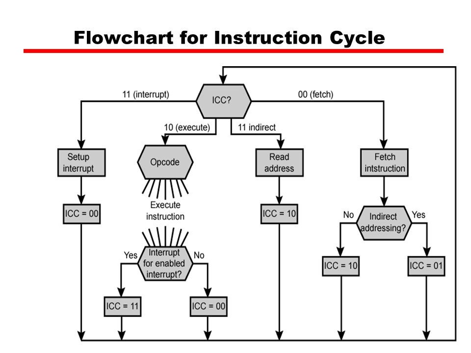 Flowchart Of Instruction Cycle