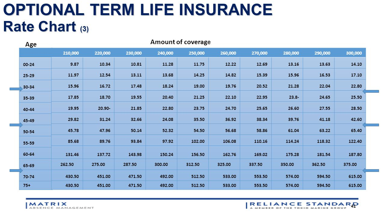 Life Insurance Quotes Term 10000 Term Life Insurance Quote Picture