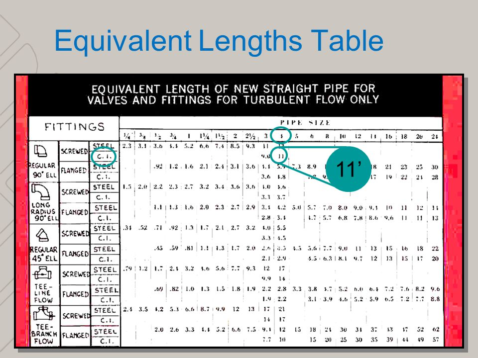 Equivalent Length Of Pipe Fittings