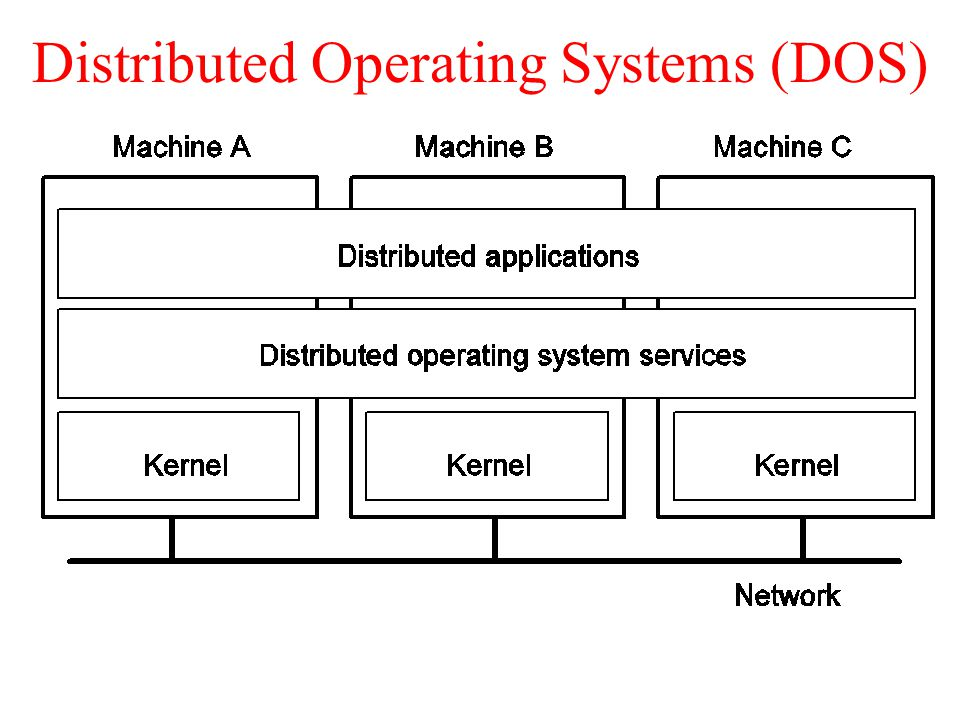 Image result for Distributed operating System