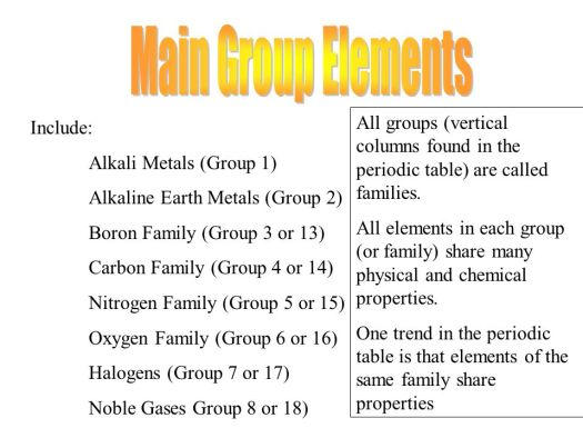 families of the periodic table ppt - Periodic Table Vertical Column