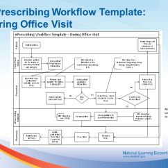 Patient Management System Diagram 4y Electronic Distributor Wiring Template Instructions: Mapping An Existing Workflow - Ppt Video Online Download