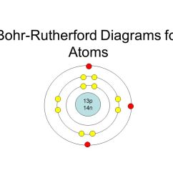 Gold Bohr Diagram Of Atom Electrolux Wiring Refrigerator Rutherford Great Installation Diagrams For Atoms Ppt Video Online Download Calcium