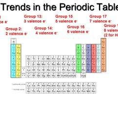 Electron Dot Diagram Periodic Table 2000 Ford Mustang Wiring Bohr-rutherford Diagrams For Atoms - Ppt Video Online Download