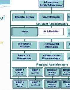 Epa organization chart rebellions also org frodo fullring rh