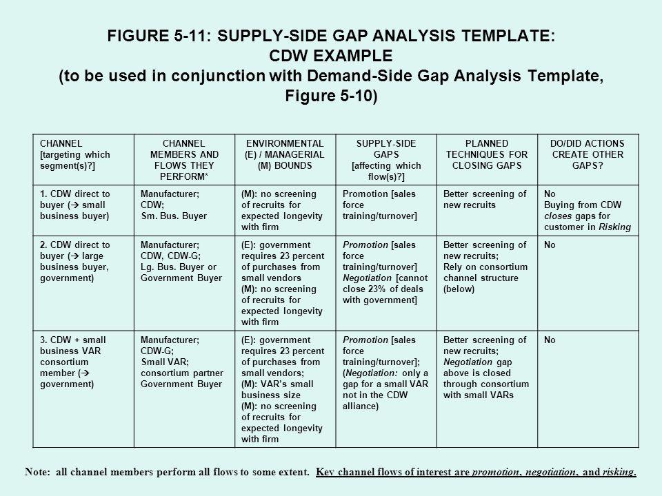 Gap Analysis Figure SupplySide Gap Analysis Template Cdw Example To