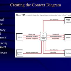 Warehouse Process Flow Diagram Aprilaire 600 Automatic Wiring Lecture Note 8 Using Data Diagrams - Ppt Video Online Download