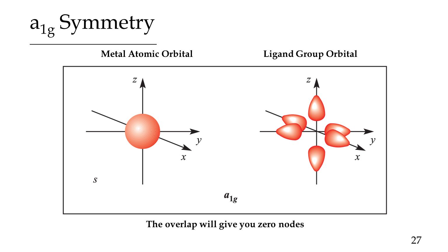 molecular orbital diagram of oh emg pickups wiring coordination chemistry ppt video online download