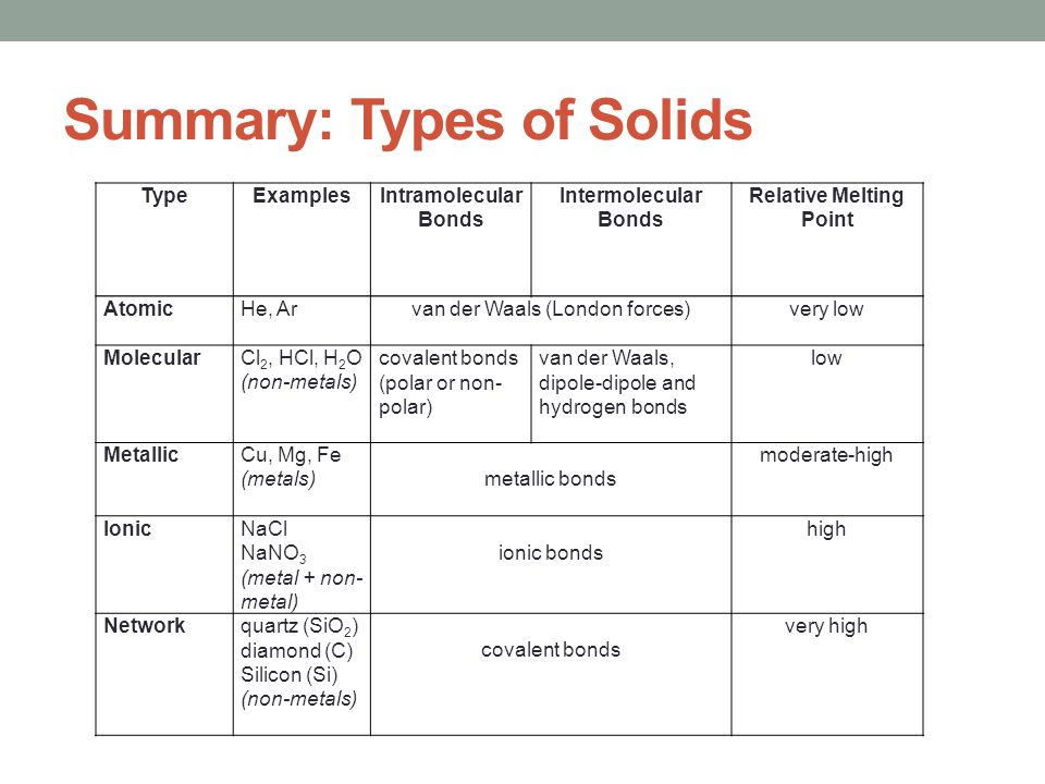 Properties Of Solids SCH4U1 Ppt Video Online Download