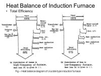Design and Construction of an Induction Furnace (Cooling ...