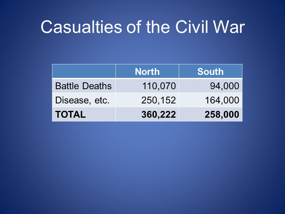 Major Civil War Battles  ppt video online download