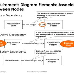 Functional Dependency Diagram Ph Scale Sysml A Modeling Language For Systems Of Ppt