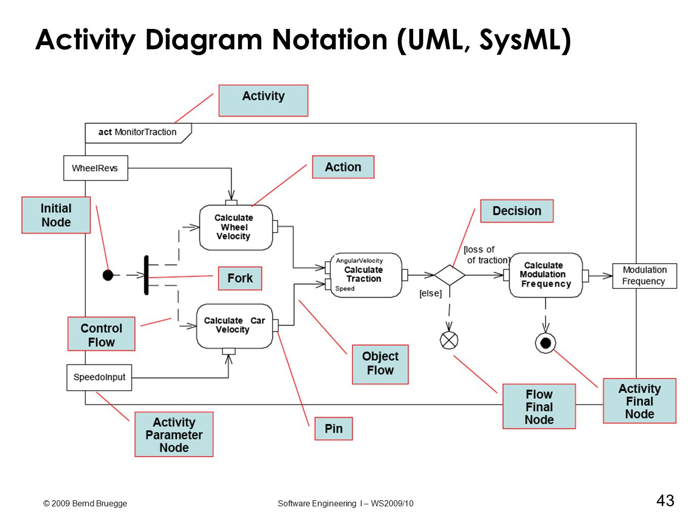 uml activity diagram trail tech vector wiring download teachings of yoga