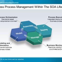 J2ee Architecture Diagram John Deere 445 Wiring Business Architecture: Architecting Soa With A Focus - Ppt Download