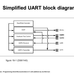 How To Simplify Block Diagrams Dual Alternator Wiring Diagram Lecture 6 Uarts And Applying Pps Ppt Download