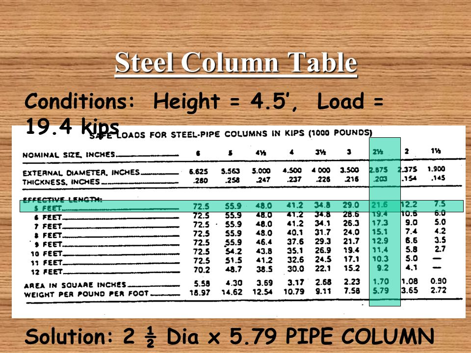 Steel Pipe Column Sizes Acpfoto