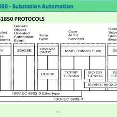 Vlan Design Diagram Code 3 Mx7000 Light Bar Wiring Substation Automation - Ppt Download