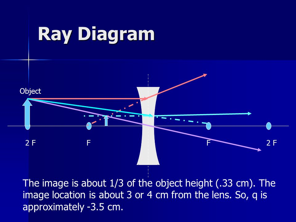 lenses for ray diagram physics xentec hid wiring www toyskids co thin chapter ppt download gcse questions mirror worksheet