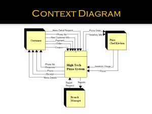 HIGH TECH PIZZA Data Flow Diagram  ppt video online download
