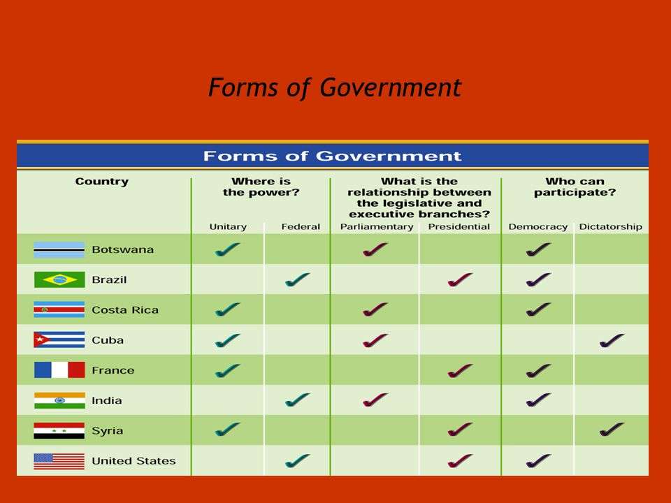 Lesson 12 FORMS OF GOVERNMENTS  ppt video online download