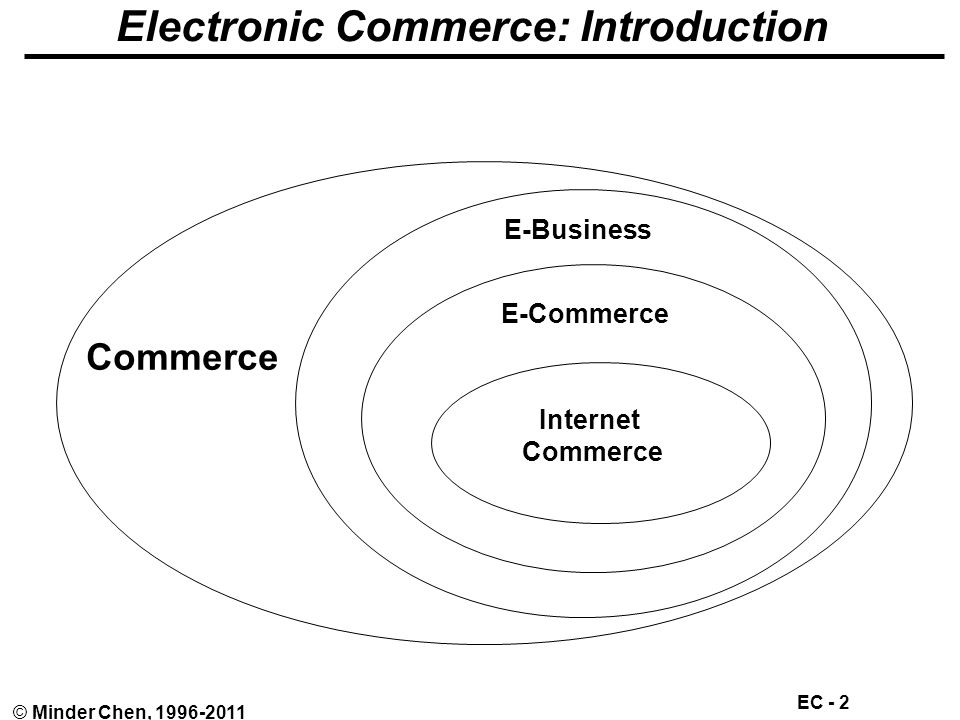 Electronic Commerce: Business Models, Strategies