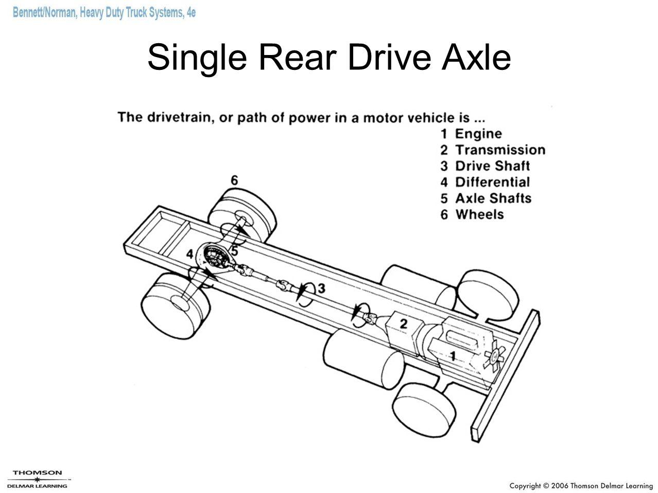 Heavy Duty Truck Axles Diagram. Catalog. Auto Parts