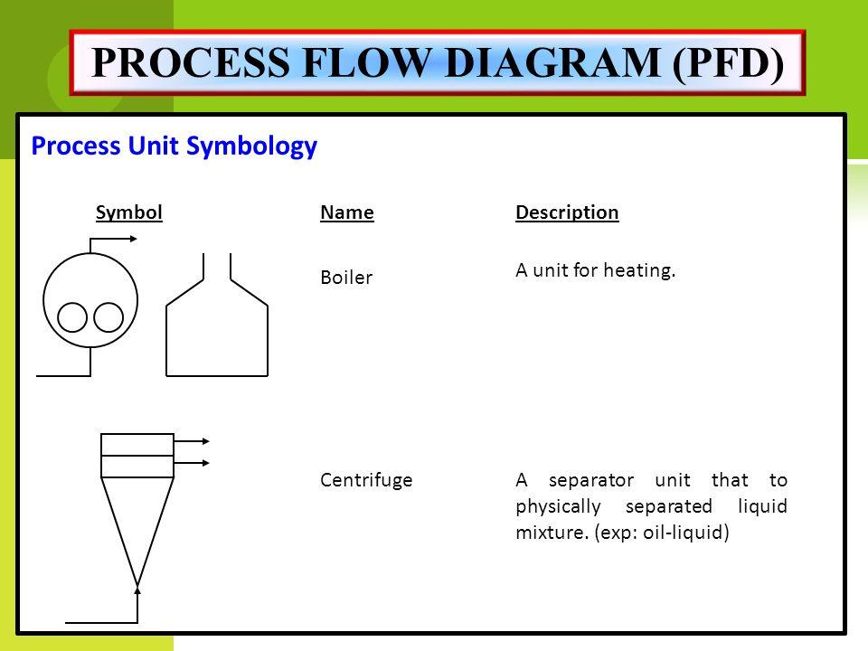 ethylene phase diagram best software for mac miss. rahimah binti othman - ppt download