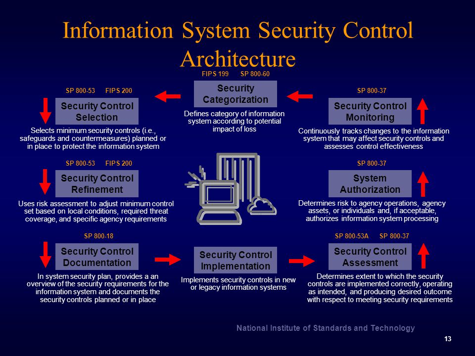 Security Information Controls