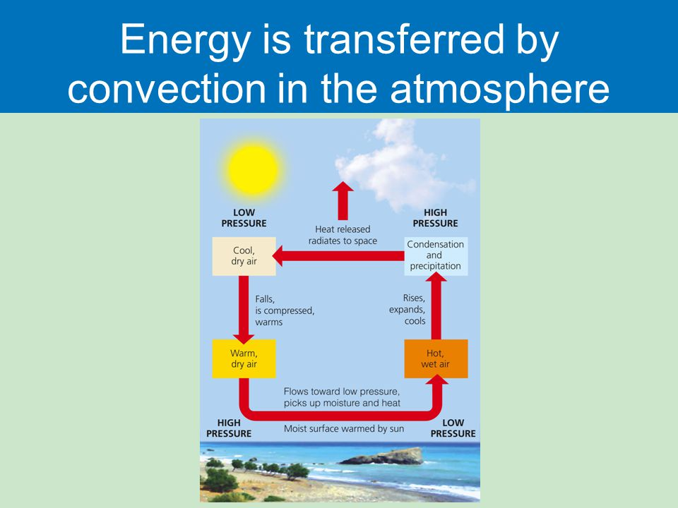 energy transfer diagram aprilia sr 50 2008 wiring climate and biodiversity - ppt download