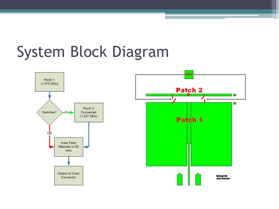 network wire diagram vw polo 6n2 stereo wiring frequency reconfigurable microstrip patch antenna - ppt video online download