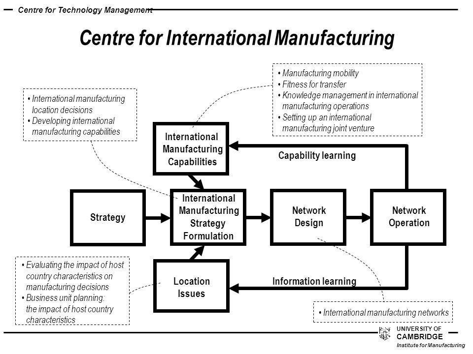 Cambridge Institute for Manufacturing Technology