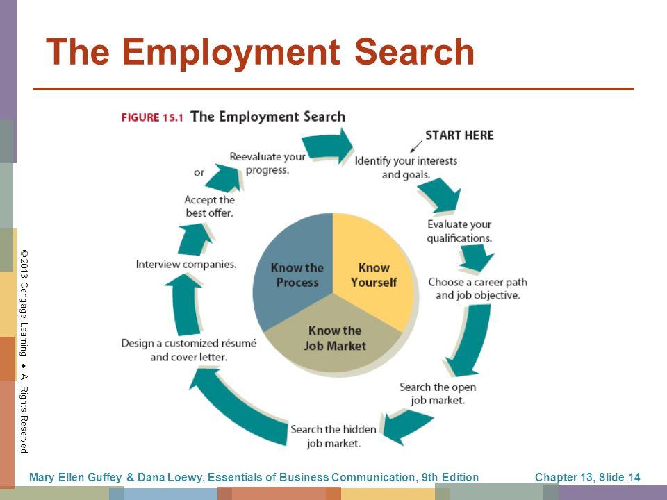 The Job Search Rsums and Cover Letters  ppt download