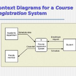 Data Flow Diagram Context The12volt Wiring Diagrams Traditional Approach To Requirements (dfd) - Ppt Video Online Download